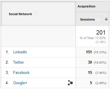LinkedIn As A Traffic Source For Manufacturing Ops